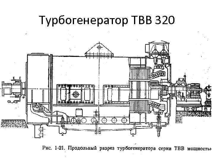 Турбогенератор ТВВ 320