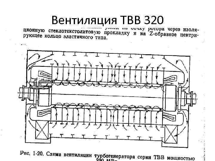 Вентиляция ТВВ 320