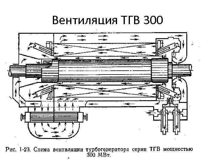 Вентиляция ТГВ 300