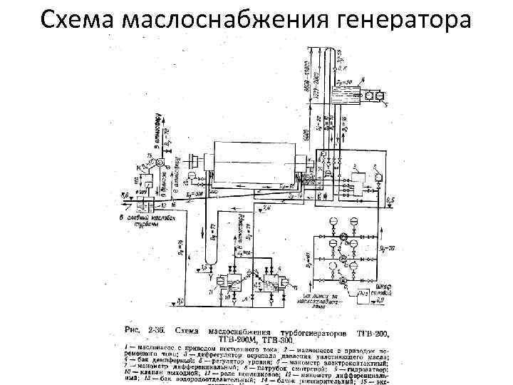 Схема маслоснабжения генератора