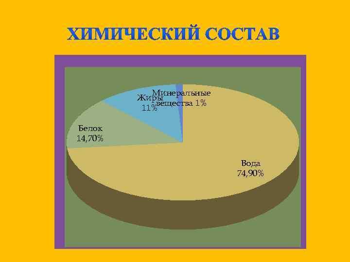 Минеральные Жиры вещества 1% 11% Белок 14, 70% Вода 74, 90%