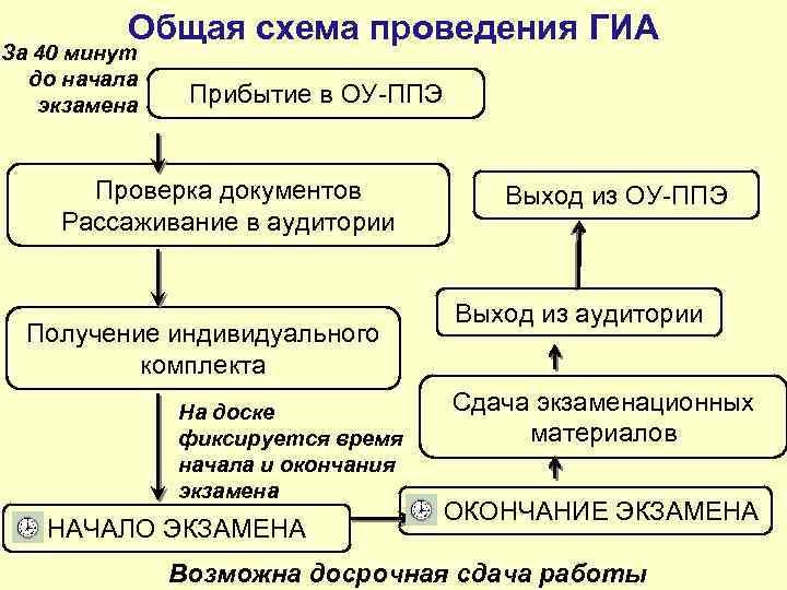 Общая схема проведения ГИА За 40 минут до начала экзамена Прибытие в ОУ-ППЭ Проверка