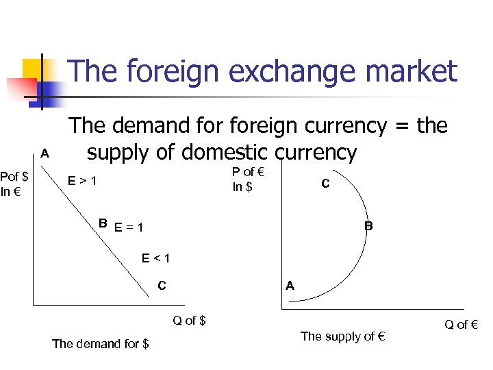 Pof $ In € The foreign exchange market A The demand foreign currency =