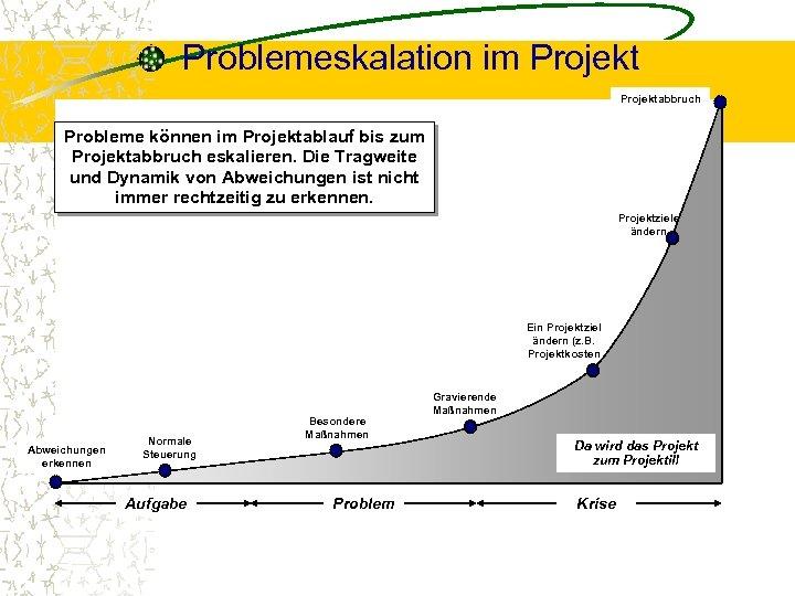Problemeskalation im Projektabbruch Probleme können im Projektablauf bis zum Projektabbruch eskalieren. Die Tragweite und
