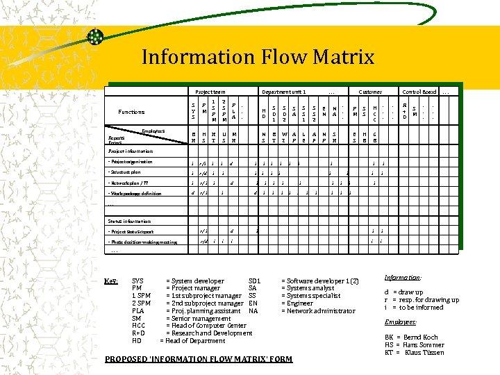 Information Flow Matrix Project team Department unit 1 S Y S 1 P S