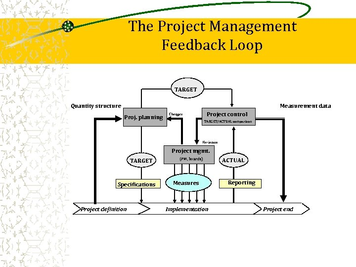 The Project Management Feedback Loop TARGET Measurement data Quantity structure Proj. planning Project control