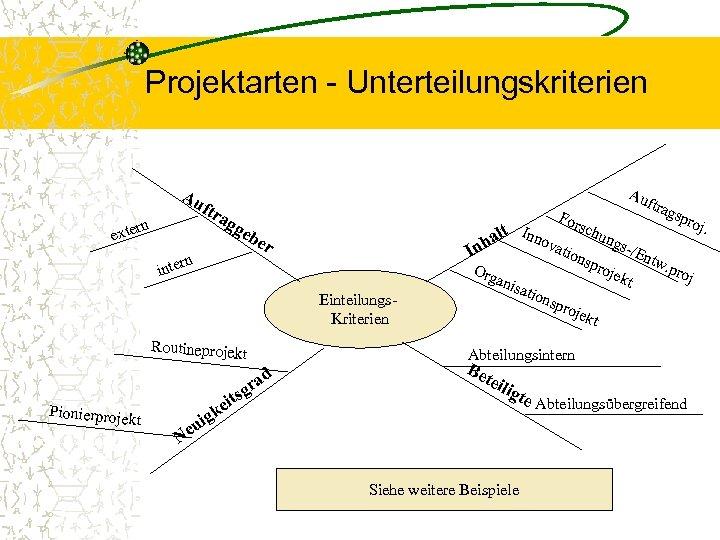Projektarten - Unterteilungskriterien Au ftr n r exte ag g For s eb n