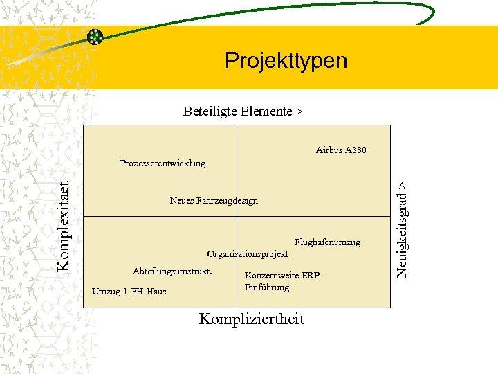 Projekttypen Beteiligte Elemente > Airbus A 380 Neues Fahrzeugdesign Flughafenumzug Organisationsprojekt Abteilungsumstrukt. Umzug 1