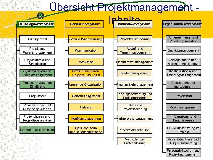Übersicht Projektmanagement Inhalte Grundlagenkompetenz Soziale Kompetenz Methodenkompetenz Organisationskompetenz Management Soziale Wahrnehmung Projektstrukturierung Unternehmens- und