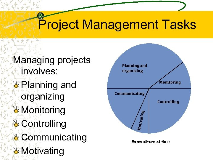 Project Management Tasks Planning and organizing Monitoring Communicating Controlling Motiva Managing projects involves: Planning