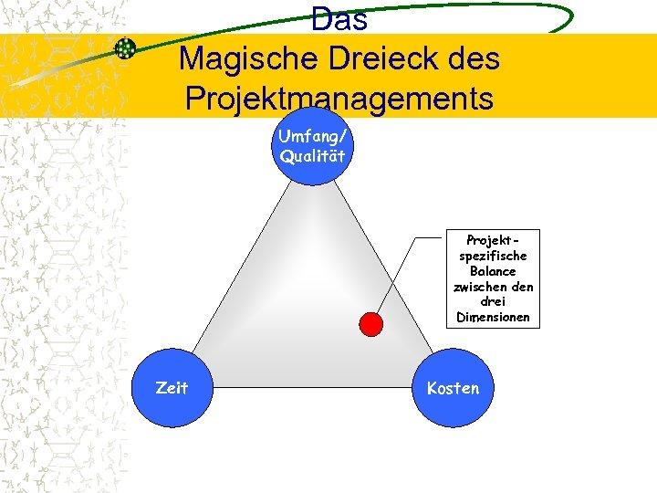 Das Magische Dreieck des Projektmanagements Umfang/ Qualität Projektspezifische Balance zwischen drei Dimensionen Zeit Kosten