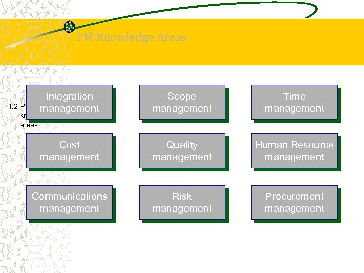 PM Knowledge Areas Integration management Scope management Time management Cost management Quality management Human