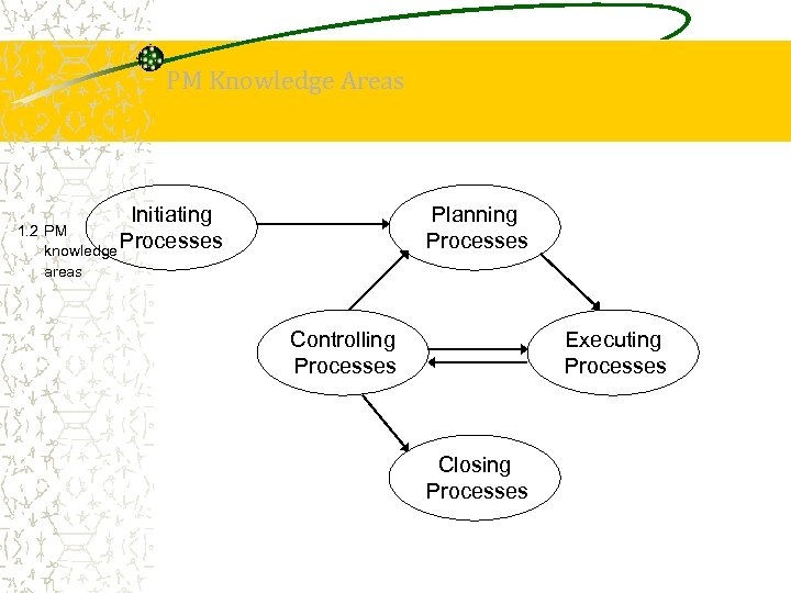 PM Knowledge Areas Initiating Planning Processes 1. 2 PM knowledge Processes areas Controlling Processes