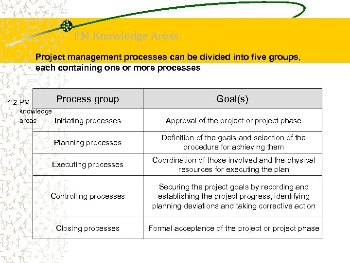 PM Knowledge Areas Project management processes can be divided into five groups, each containing