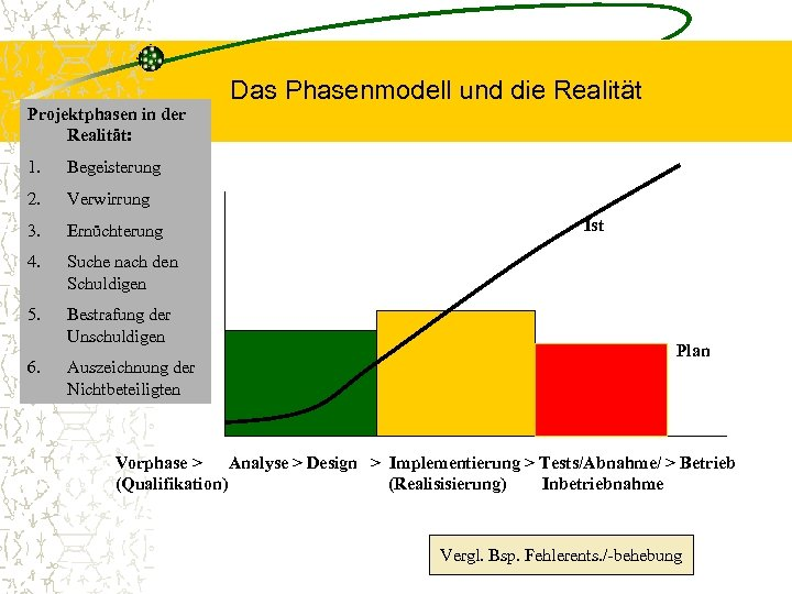 Projektphasen in der Realität: 1. Begeisterung 2. Verwirrung 3. Ernüchterung 4. Suche nach den