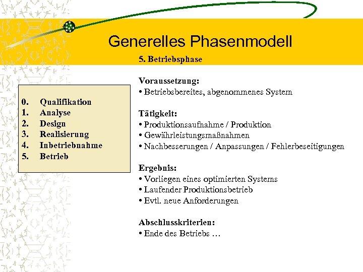 Generelles Phasenmodell 5. Betriebsphase 0. 1. 2. 3. 4. 5. Qualifikation Analyse Design Realisierung