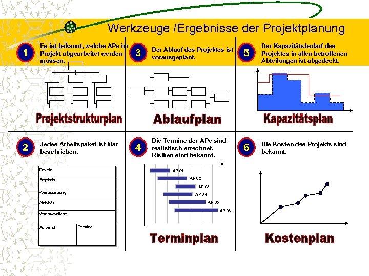 Werkzeuge /Ergebnisse der Projektplanung 1 Es ist bekannt, welche APe im Projekt abgearbeitet werden