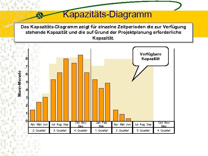 Kapazitäts-Diagramm Das Kapazitäts-Diagramm zeigt für einzelne Zeitperioden die zur Verfügung stehende Kapazität und die