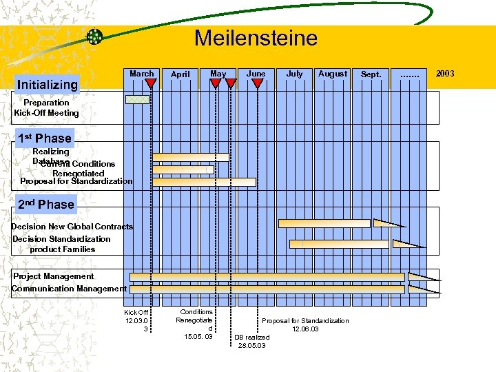 Meilensteine March Initializing April May June July August Preparation Kick-Off Meeting 1 st Phase
