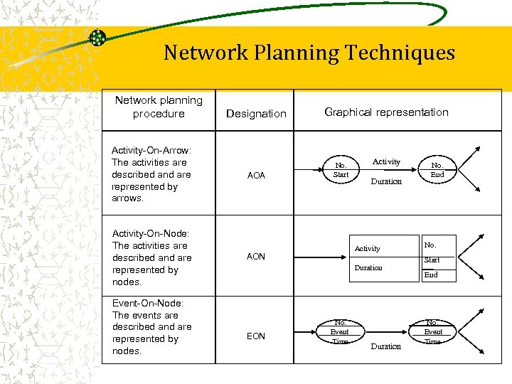 Network Planning Techniques Network planning procedure Activity-On-Arrow: The activities are described and are represented