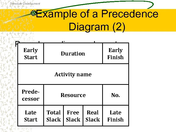 Schedule Development Example of a Precedence Diagram (2) Precedence diagram element Early Start Duration