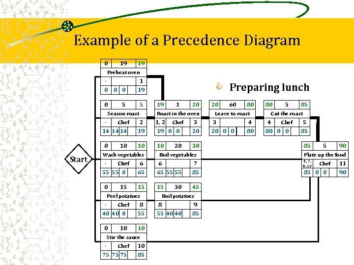 Example of a Precedence Diagram 0 19 19 Preheat oven - 1 0 0
