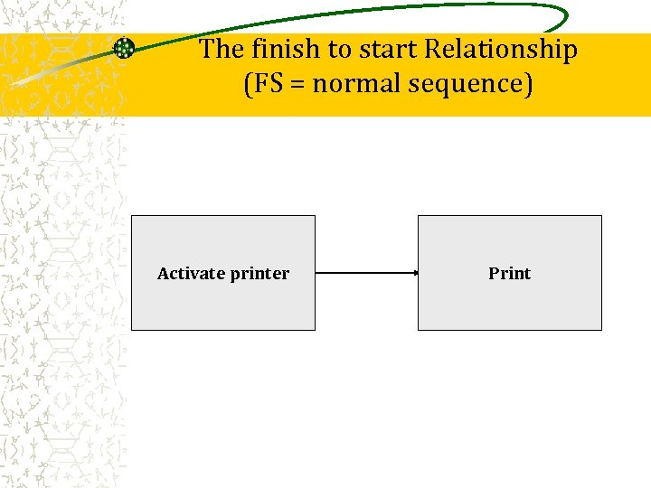 The finish to start Relationship (FS = normal sequence) Activate printer Print