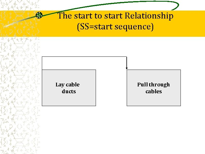 The start to start Relationship (SS=start sequence) Lay cable ducts Pull through cables