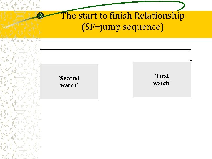 The start to finish Relationship (SF=jump sequence) 'Second watch' 'First watch'