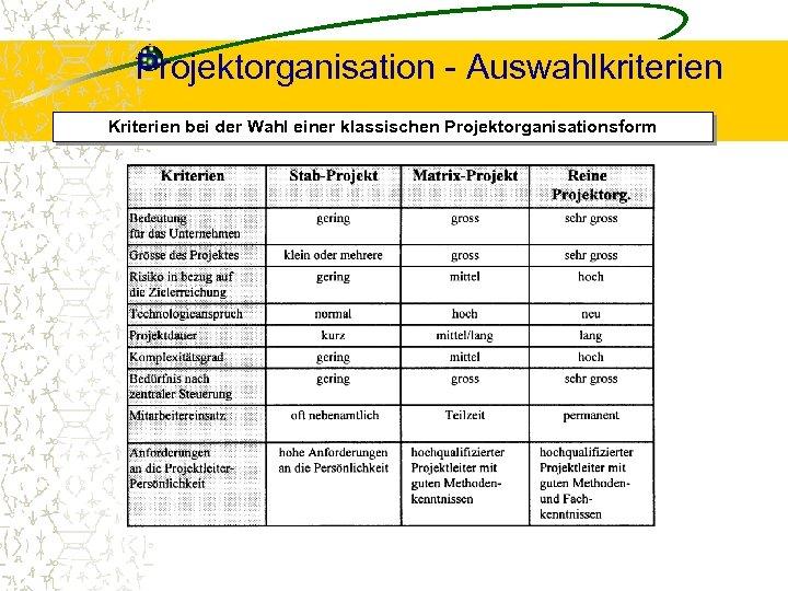 Projektorganisation - Auswahlkriterien Kriterien bei der Wahl einer klassischen Projektorganisationsform