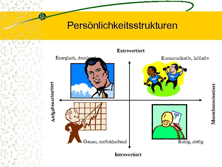 Persönlichkeitsstrukturen Extrovertiert Energisch, dominant Menschenorientiert Aufgabenorientiert Kommunikativ, initiativ Genau, zurückhaltend Introvertiert Ruhig, stetig