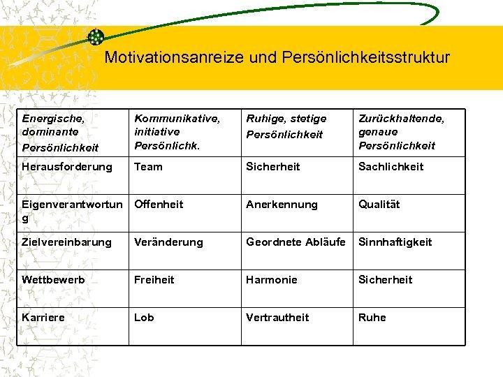 Motivationsanreize und Persönlichkeitsstruktur Energische, dominante Persönlichkeit Kommunikative, initiative Persönlichk. Ruhige, stetige Persönlichkeit Zurückhaltende, genaue