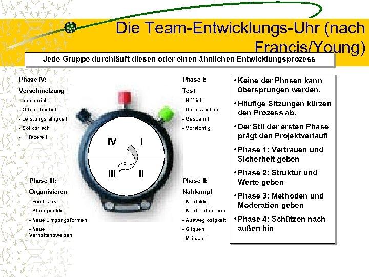 Die Team-Entwicklungs-Uhr (nach Francis/Young) Jede Gruppe durchläuft diesen oder einen ähnlichen Entwicklungsprozess Phase IV: