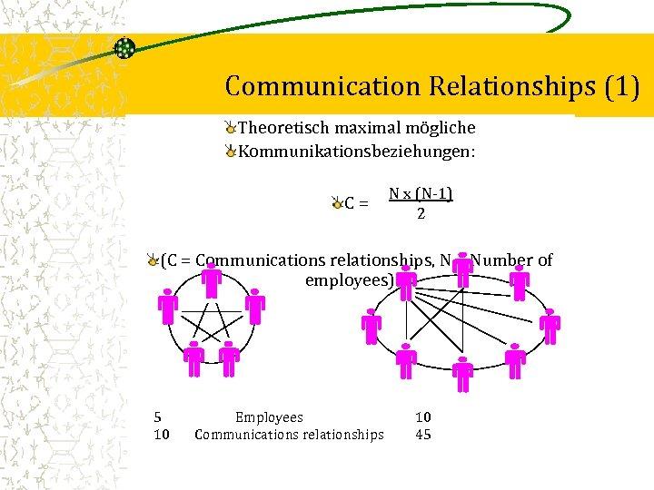 Communication Relationships (1) Theoretisch maximal mögliche Kommunikationsbeziehungen: C= N x (N-1) 2 (C =