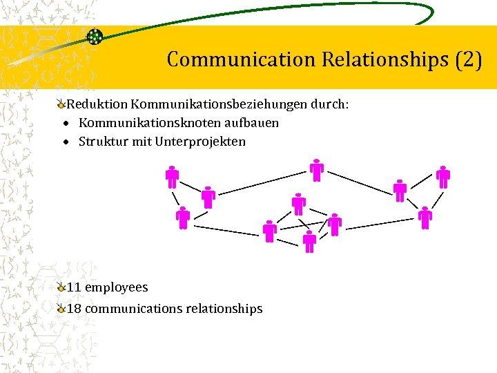 Communication Relationships (2) Reduktion Kommunikationsbeziehungen durch: · Kommunikationsknoten aufbauen · Struktur mit Unterprojekten 11