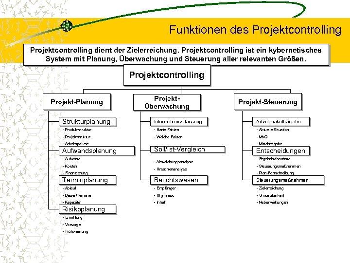 Funktionen des Projektcontrolling dient der Zielerreichung. Projektcontrolling ist ein kybernetisches System mit Planung, Überwachung