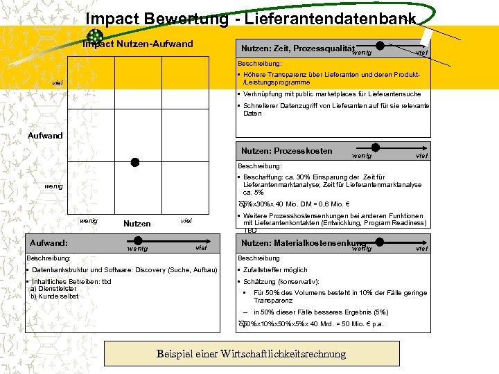 Impact Bewertung - Lieferantendatenbank Impact Nutzen-Aufwand Nutzen: Zeit, Prozessqualität wenig viel Beschreibung: • Höhere