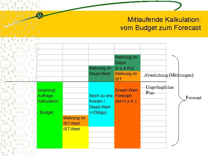 Mitlaufende Kalkulation: vom Budget zum Forecast Abweichung (Mehrungen) Ursprünglicher Plan Forecast