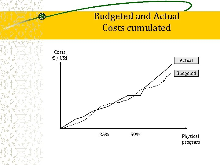 Budgeted and Actual Costs cumulated Costs € / US$ Actual Budgeted 25% 50% Physical