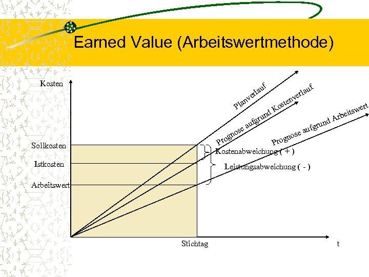 Earned Value (Arbeitswertmethode) Kosten uf a erl v se v en ost K nd