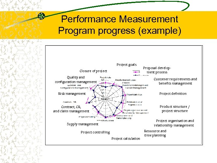Performance Measurement Program progress (example) Project goals Closure of project Quality and configuration management