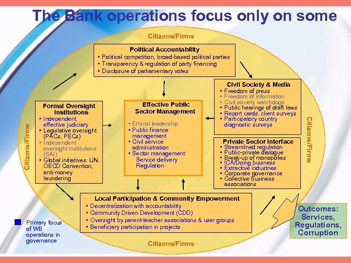 The Bank operations focus only on some Citizens/Firms Political Accountability • Political competition,