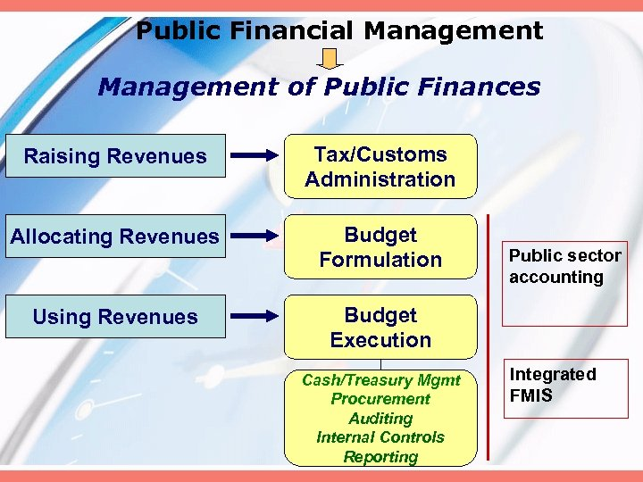 Public Financial Management of Public Finances Raising Revenues Tax/Customs Administration Allocating Revenues Budget Formulation