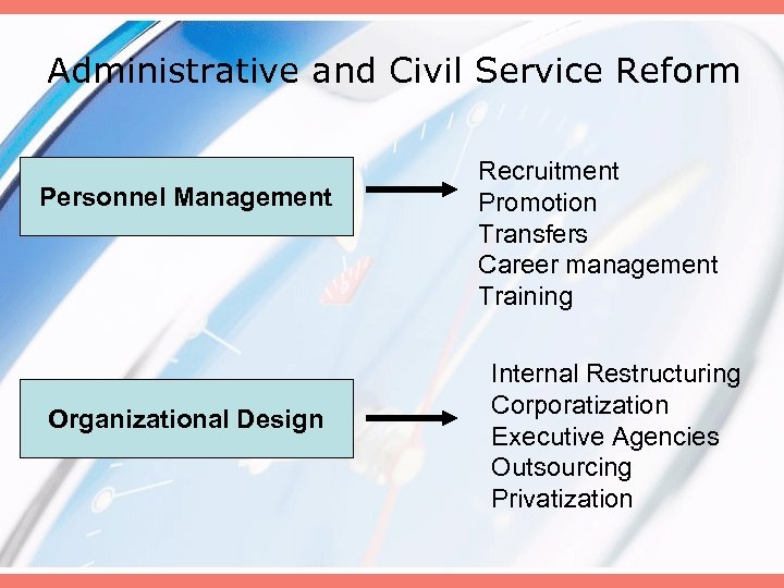 Administrative and Civil Service Reform Personnel Management Organizational Design Recruitment Promotion Transfers Career management