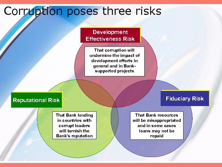 Corruption poses three risks Development Effectiveness Risk That corruption will undermine the impact of