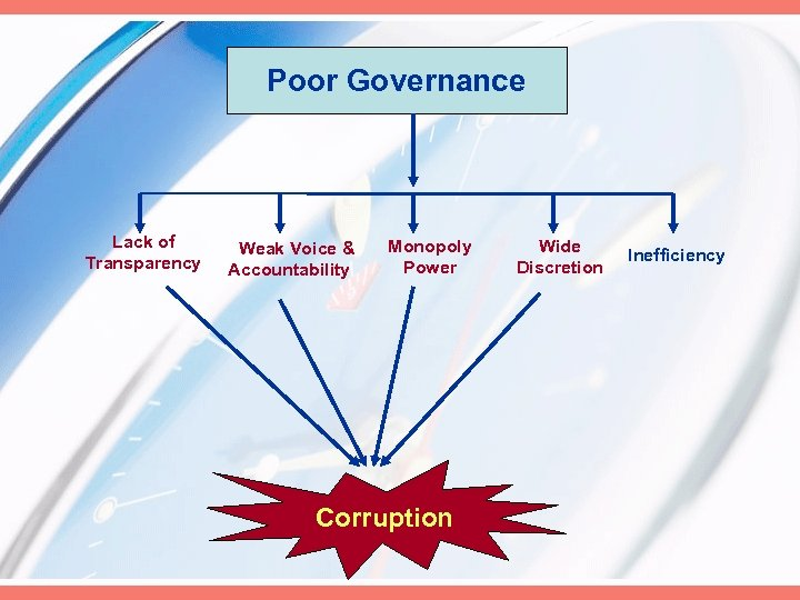 Poor Governance Lack of Transparency Weak Voice & Accountability Monopoly Power Corruption Wide Discretion