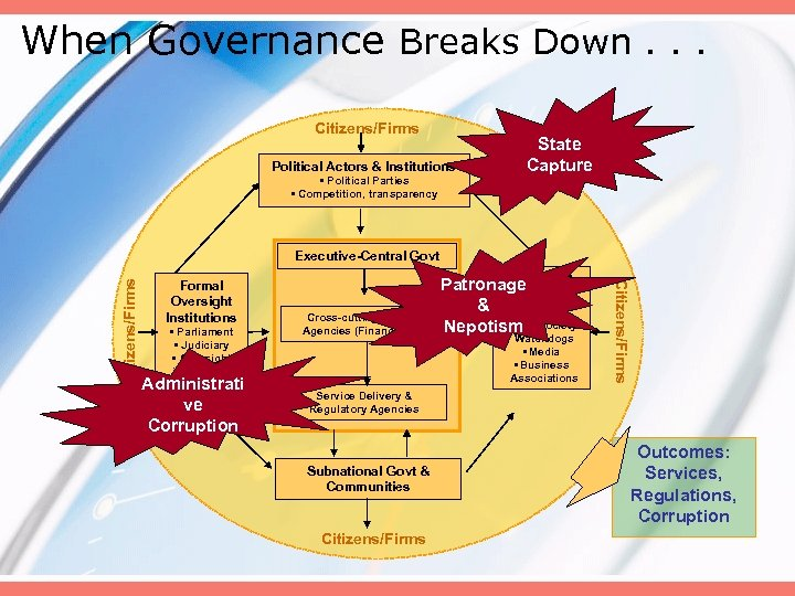 When Governance Breaks Down. . . Citizens/Firms Political Actors & Institutions • Political Parties
