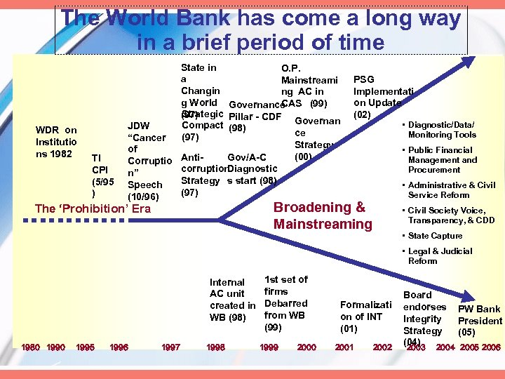 The World Bank has come a long way in a brief period of time