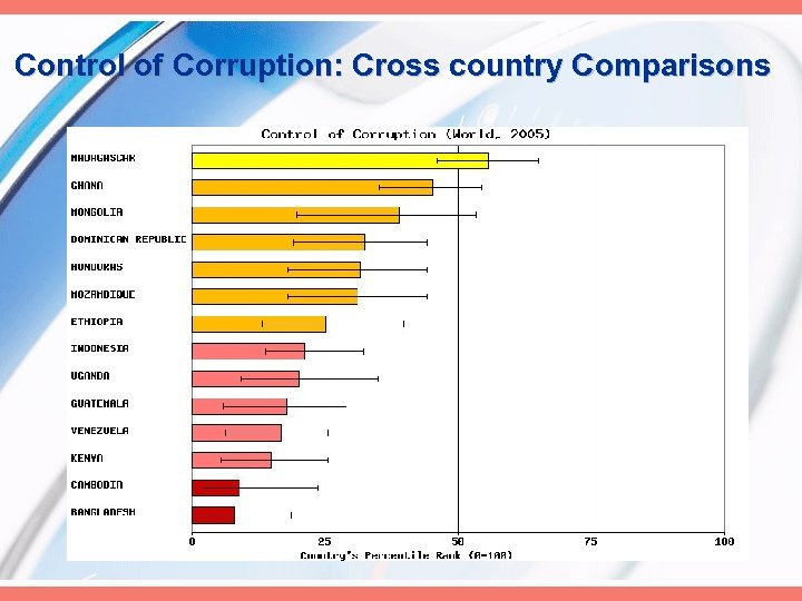 Control of Corruption: Cross country Comparisons