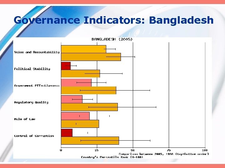 Governance Indicators: Bangladesh